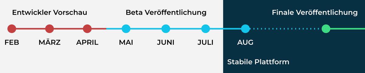 Zeitplan bis zur Veröffentlichung von Android 12