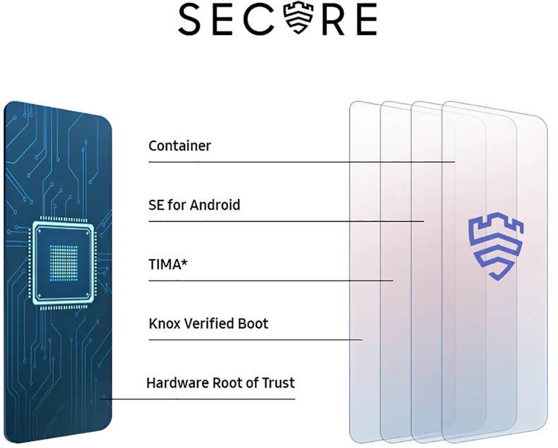 Datensicherheit beim Samsung Galaxy A32 5G