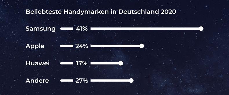 Beliebteste Handymarken in Deutschland 2020